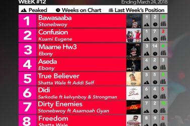Week #12: Ghana Music Top 10 Countdown