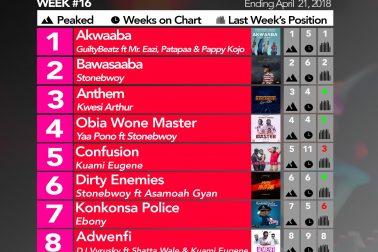 Week #16: Ghana Music Top 10 Countdown