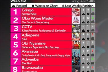 Week #22: Ghana Music Top 10 Countdown